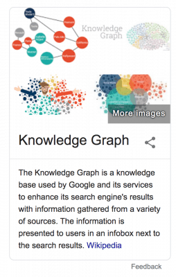 Sample of a knowledge graph